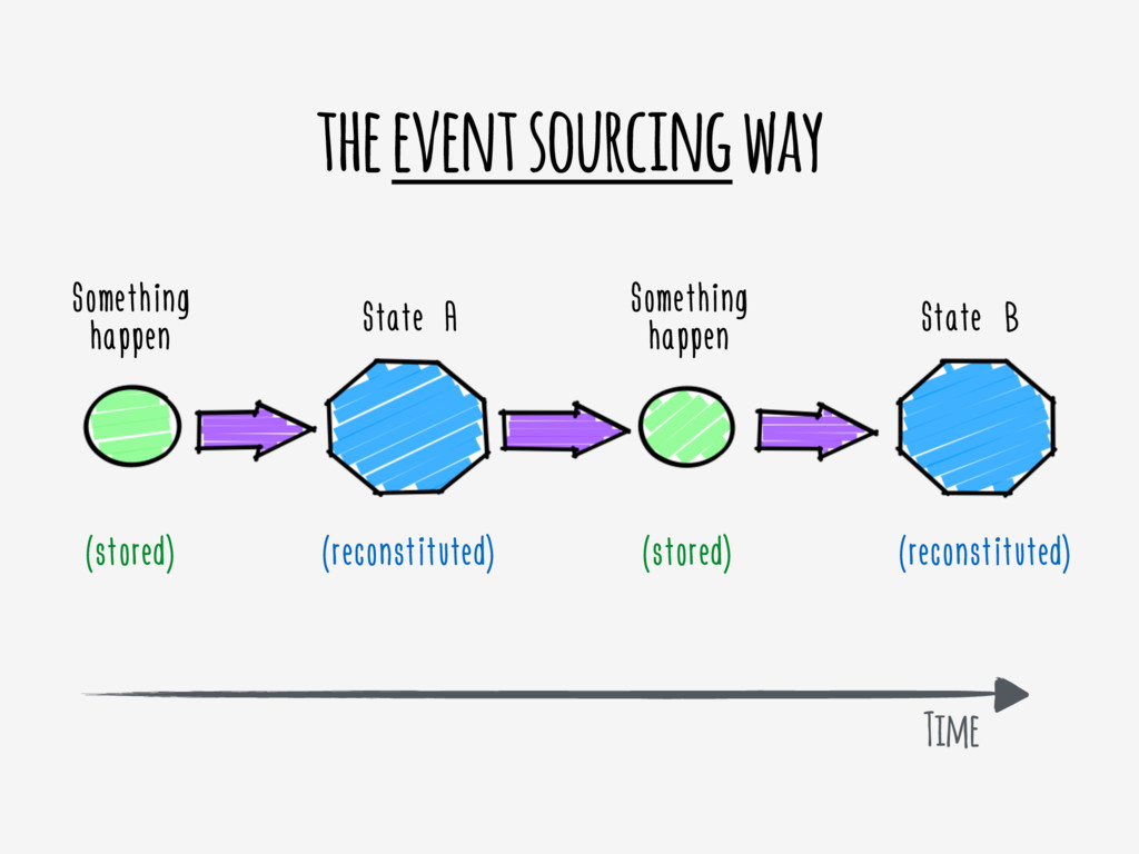 the event sourcing way Something happen State A...