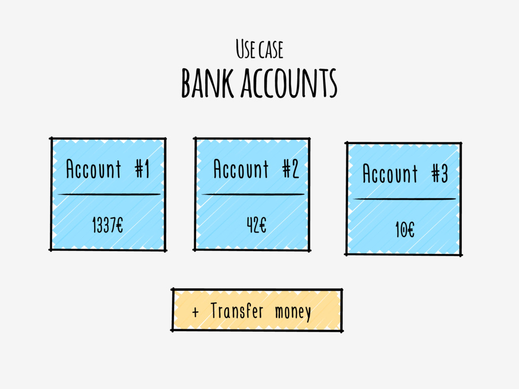 Use case bank accounts Account #1 1337€ Account...