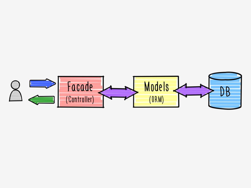 Facade (Controller) Models (ORM) DB