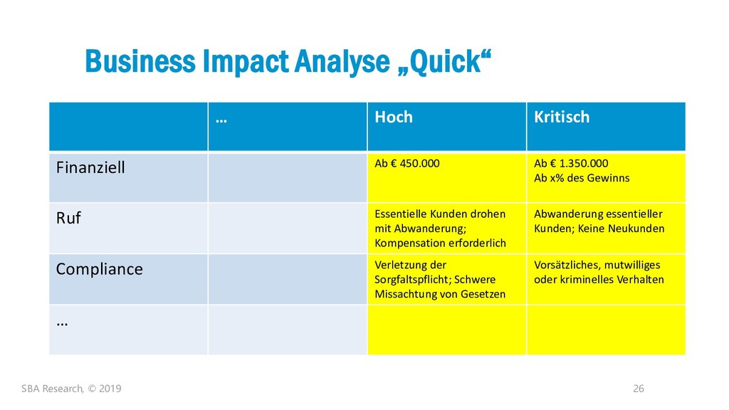 """26 Business Impact Analyse """"Quick"""" SBA Research..."""