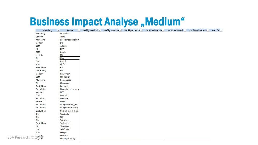 "32 Business Impact Analyse ""Medium"" SBA Researc..."