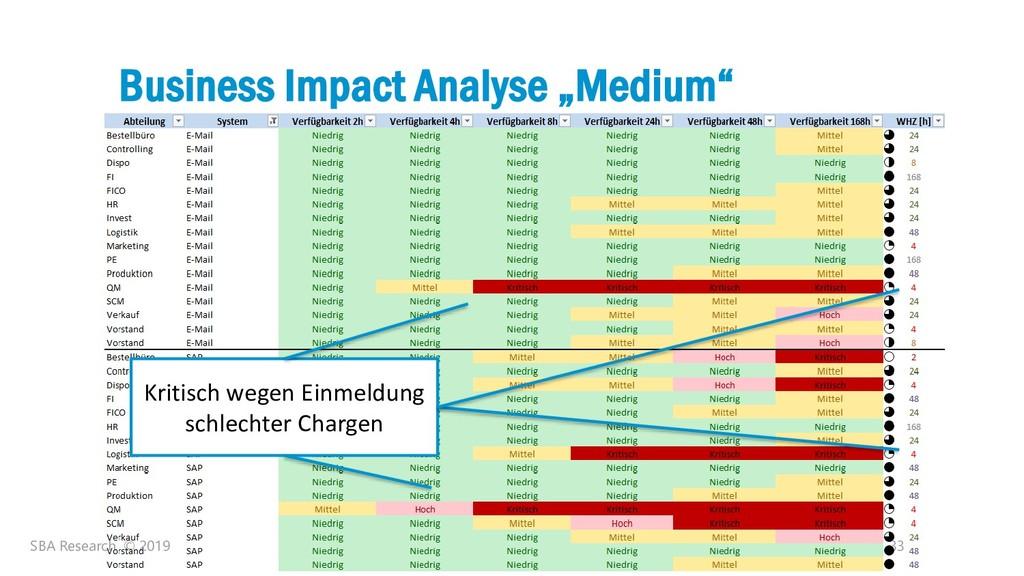 "33 Business Impact Analyse ""Medium"" SBA Researc..."