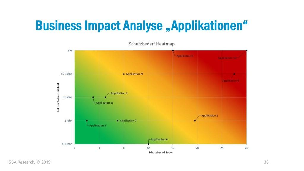 """38 Business Impact Analyse """"Applikationen"""" SBA ..."""