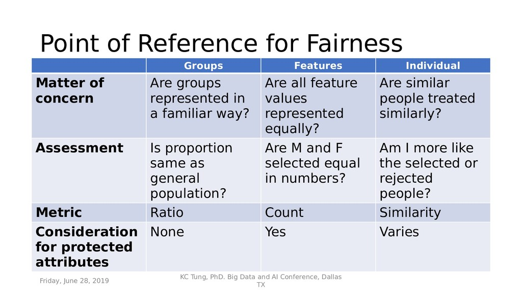 Point of Reference for Fairness Groups Features...