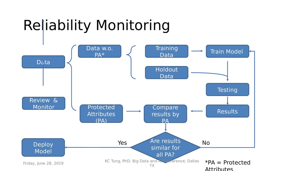 Reliability Monitoring Data Protected Attribute...