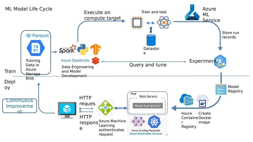 Training Data in Azure Storage Blob Store run r...