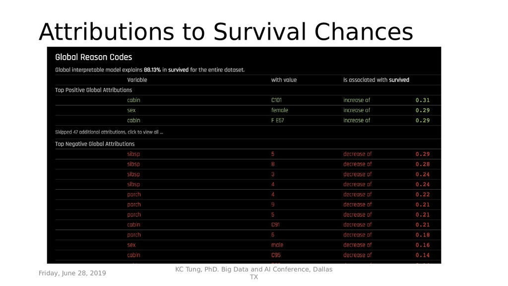 Attributions to Survival Chances Friday, June 2...