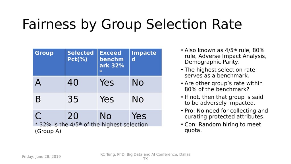 Fairness by Group Selection Rate • Also known a...