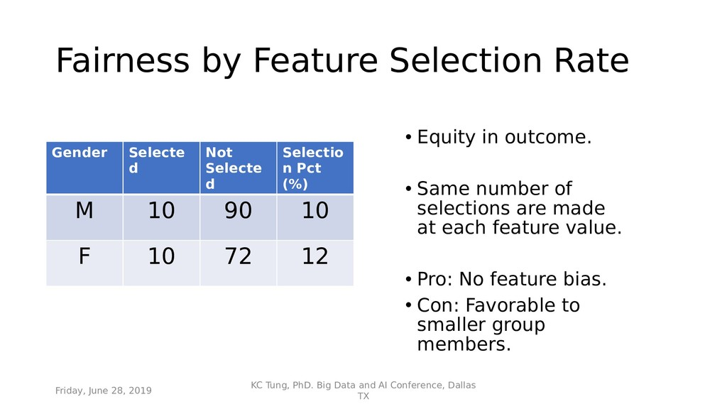 Fairness by Feature Selection Rate Gender Selec...