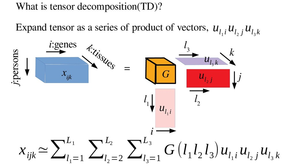 What is tensor decomposition(TD)? Expand tensor...