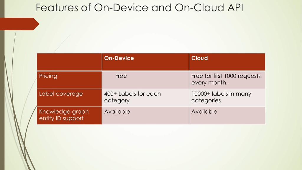 On-Device Cloud Pricing Free Free for first 100...