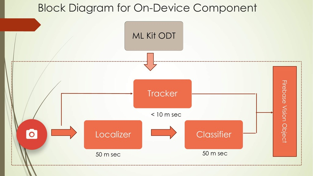 Block Diagram for On-Device Component Localizer...