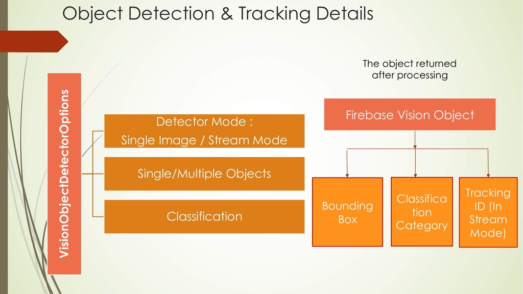 Object Detection & Tracking Details VisionObjec...