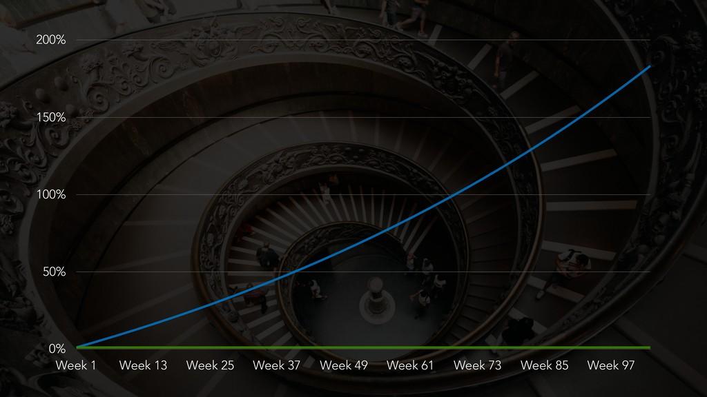 0% 50% 100% 150% 200% Week 1 Week 13 Week 25 We...