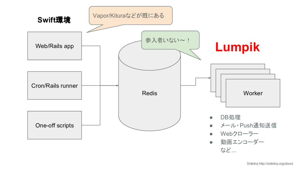 Redis Web/Rails app Cron/Rails runner One-off s...