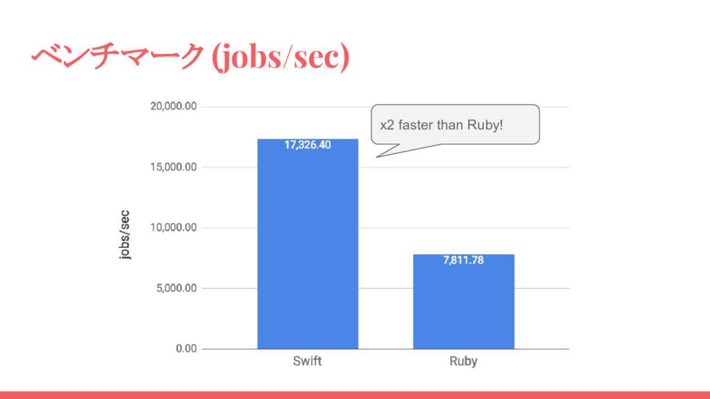 ベンチマーク (jobs/sec) x2 faster than Ruby!