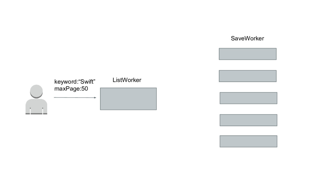 "ListWorker SaveWorker keyword:""Swift"" maxPage:50"