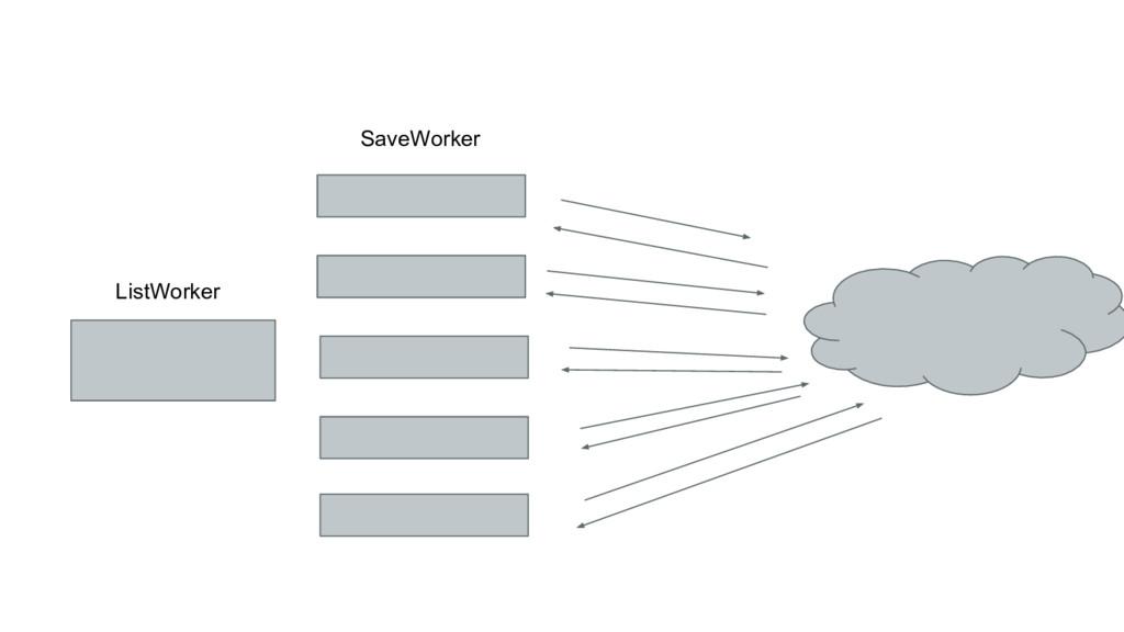 ListWorker SaveWorker