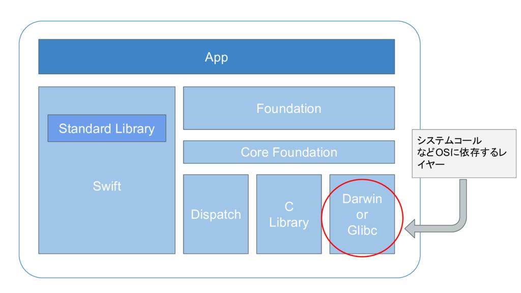 Swift Foundation App Standard Library Core Foun...