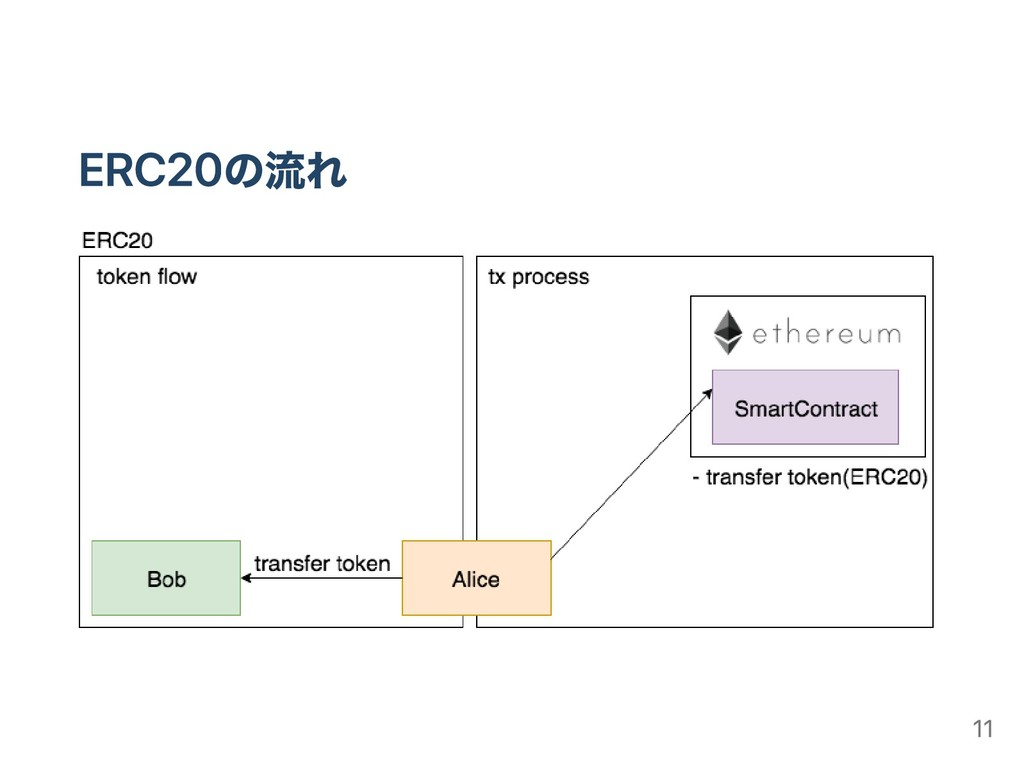 ERC20の流れ 11