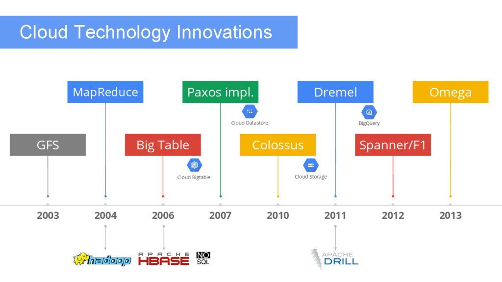 Cloud Technology Innovations 2012 2013 MapReduc...
