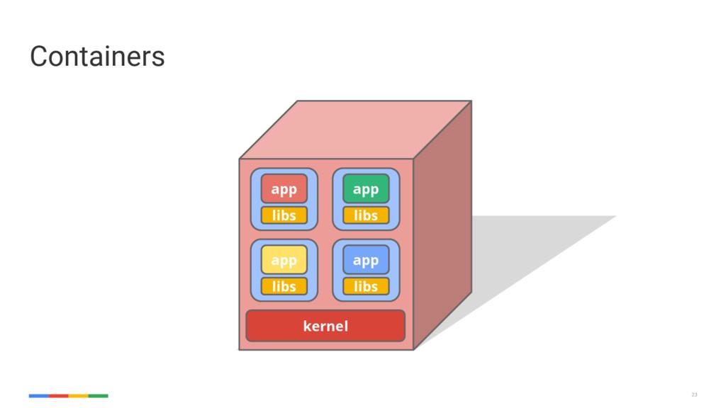 23 Containers 23 libs app kernel libs app libs ...