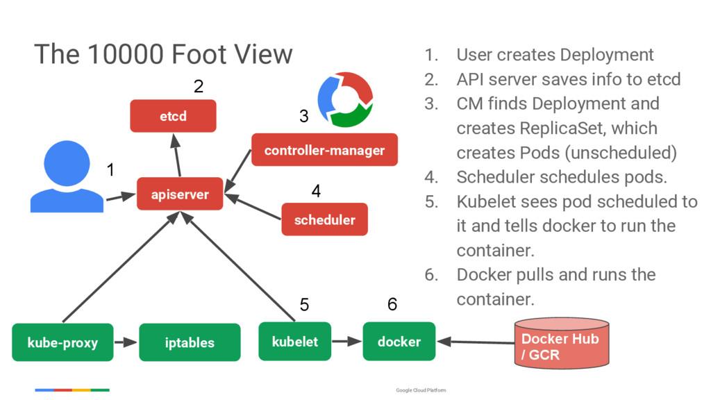 Google Cloud Platform The 10000 Foot View etcd ...