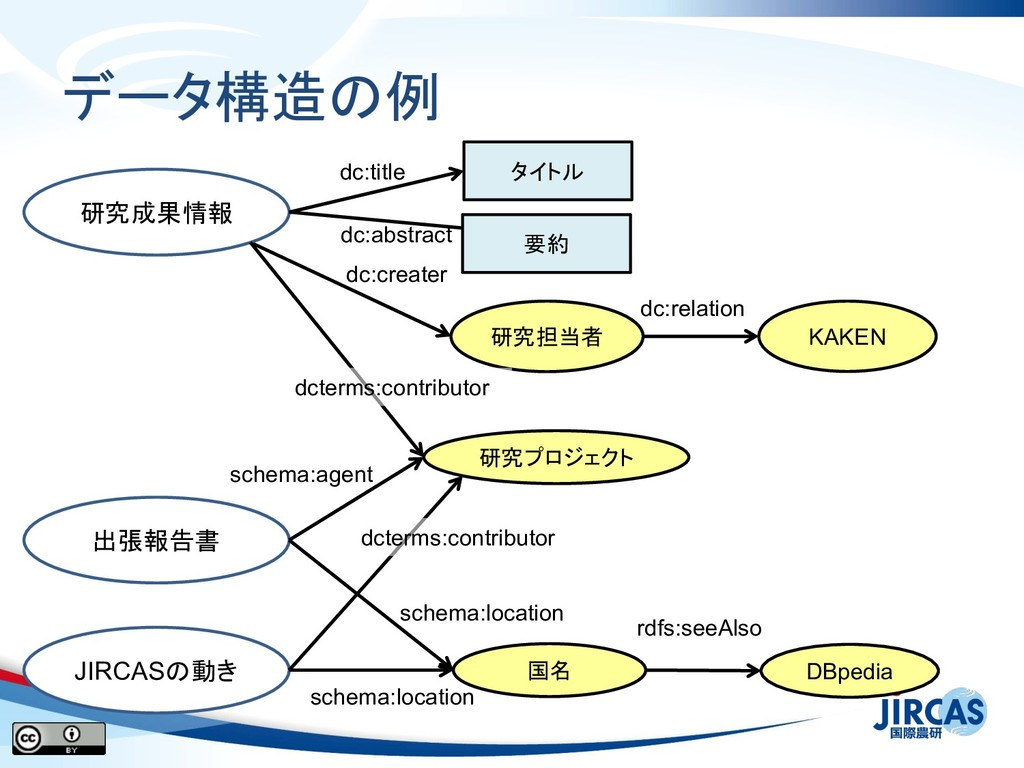 データ構造 例 研究プロジェクト KAKEN dc:relation 研究担当者 dc:cre...