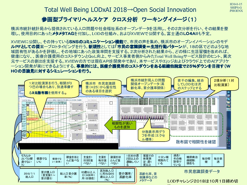 Total Well Being LODxAI 2018→Open Social Innova...