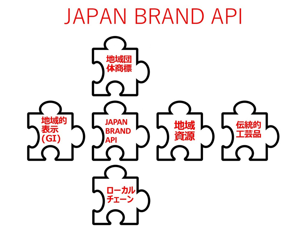 JAPAN BRAND API ( )