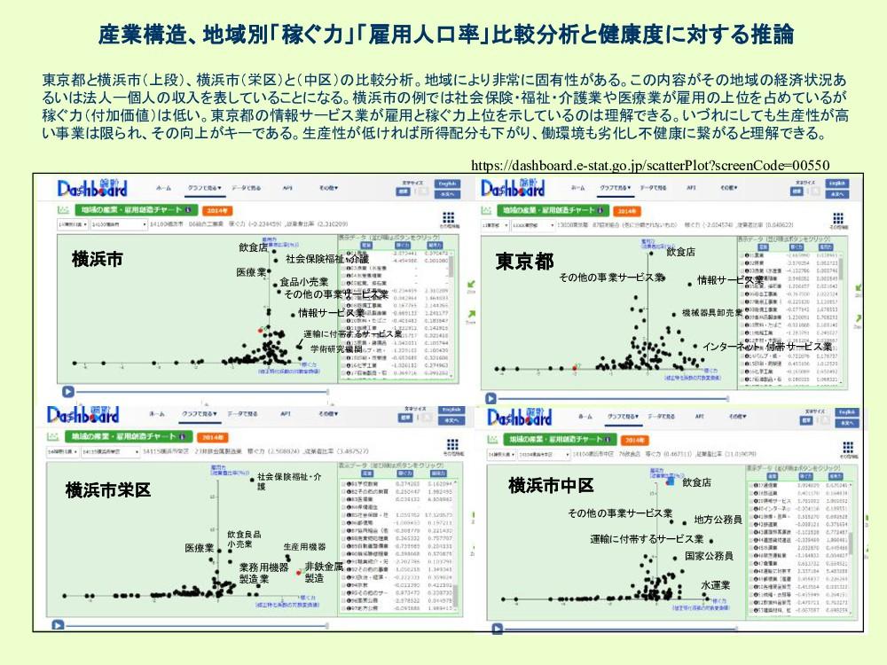 産業構造、地域別「稼ぐ力」「雇用人口率」比較分析と健康度に対する推論 東京都と横浜市(上段)、...