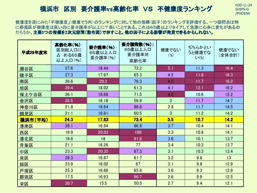 横浜市 区別 要介護率vs高齢化率 VS 不健康度ランキング 健康度を逆にみた「不健康度」)健...