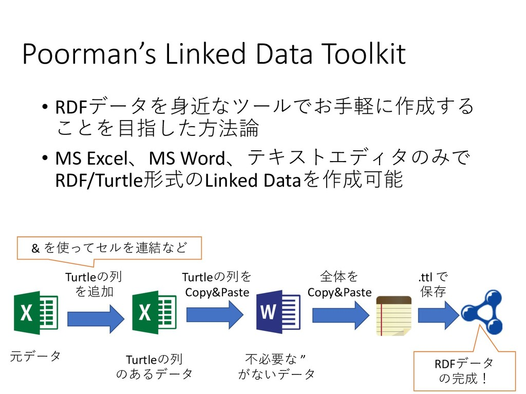 Poorman's Linked Data Toolkit • RDF/%!...