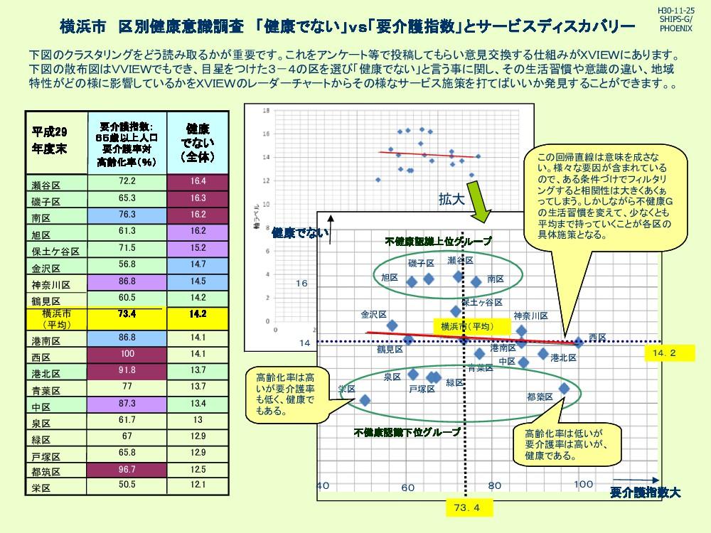 横浜市 区別健康意識調査 「健康でない」vs「要介護指数」とサービスディスカバリー 下図 クラ...