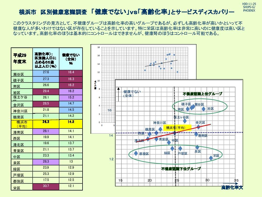 横浜市 区別健康意識調査 「健康でない」vs「高齢化率」とサービスディスカバリー こ クラスタ...