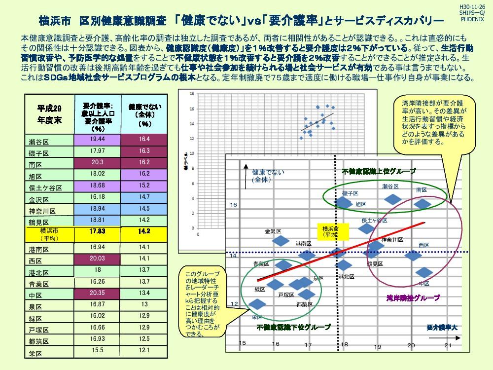 横浜市 区別健康意識調査 「健康でない」vs「要介護率」とサービスディスカバリー 本健康意識調...