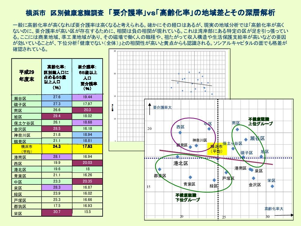 横浜市 区別健康意識調査 「要介護率」vs「高齢化率」 地域差とそ 深層解析 平成29 年度末...