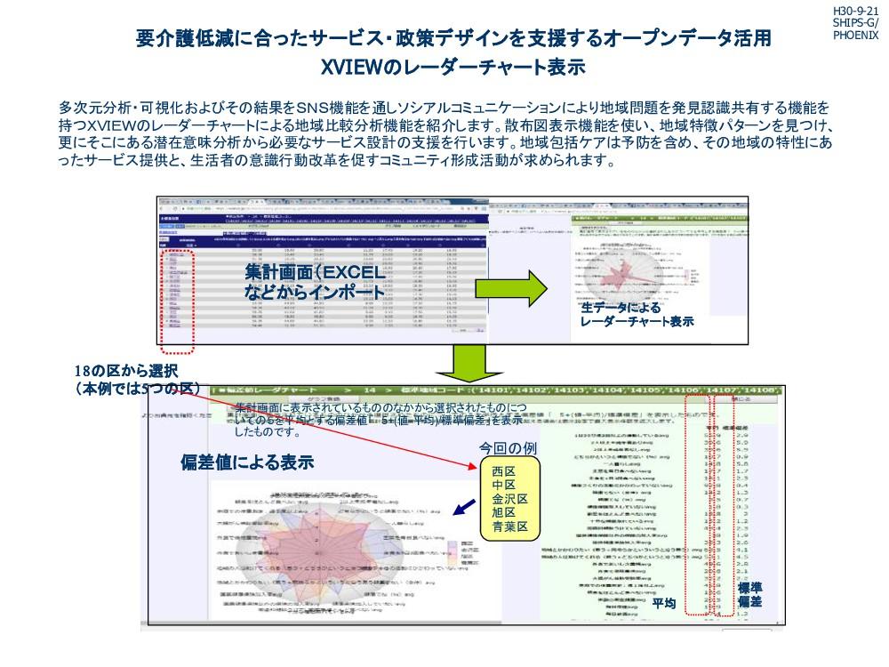多次元分析・可視化およびそ 結果をSNS機能を通しソシアルコミュニケーションにより地域問題を発...
