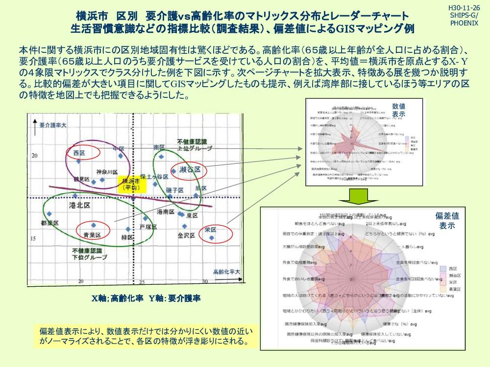 横浜市 区別 要介護vs高齢化率 マトリックス分布とレーダーチャート 生活習慣意識など 指標比...