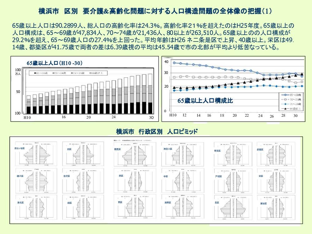 横浜市 区別 要介護&高齢化問題に対する人口構造問題 全体像 把握(1) 65歳以上人口 90...