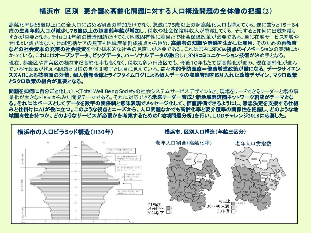 横浜市 区別 要介護&高齢化問題に対する人口構造問題 全体像 把握(2) 高齢化率 65歳以上...