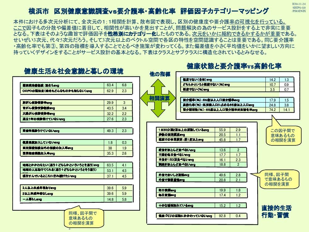 横浜市 区別健康意識調査vs要介護率・高齢化率 評価因子カテゴリーマッピング 本件における多次...