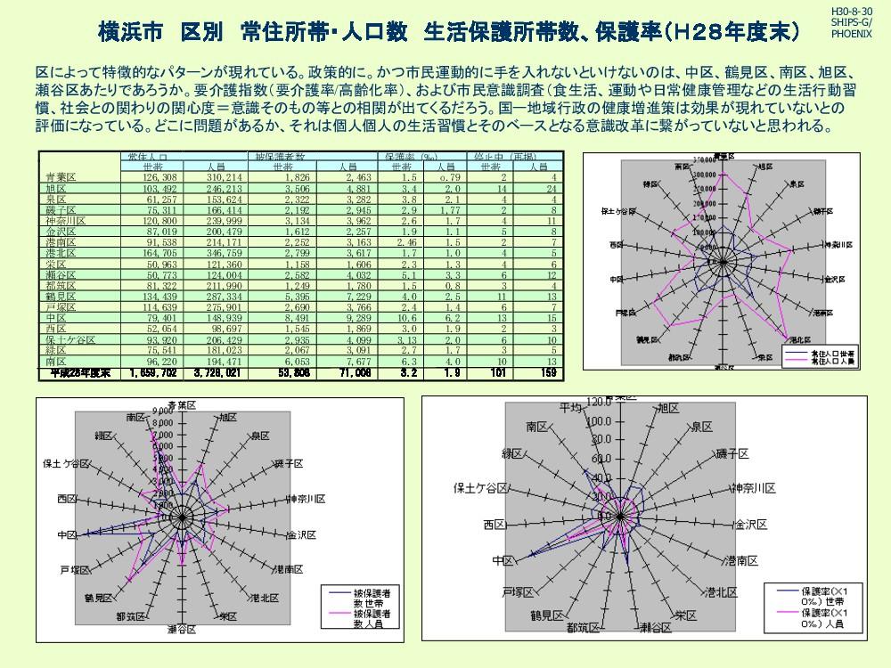 横浜市 区別 常住所帯・人口数 生活保護所帯数、保護率(H28年度末) 区によって特徴的なパタ...