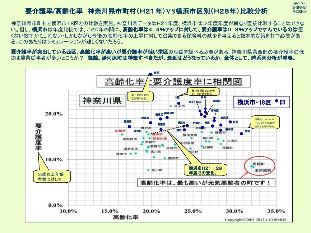 要介護率/高齢化率 神奈川県市町村(H21年)VS横浜市区別(H28年)比較分析 神奈川県市町...