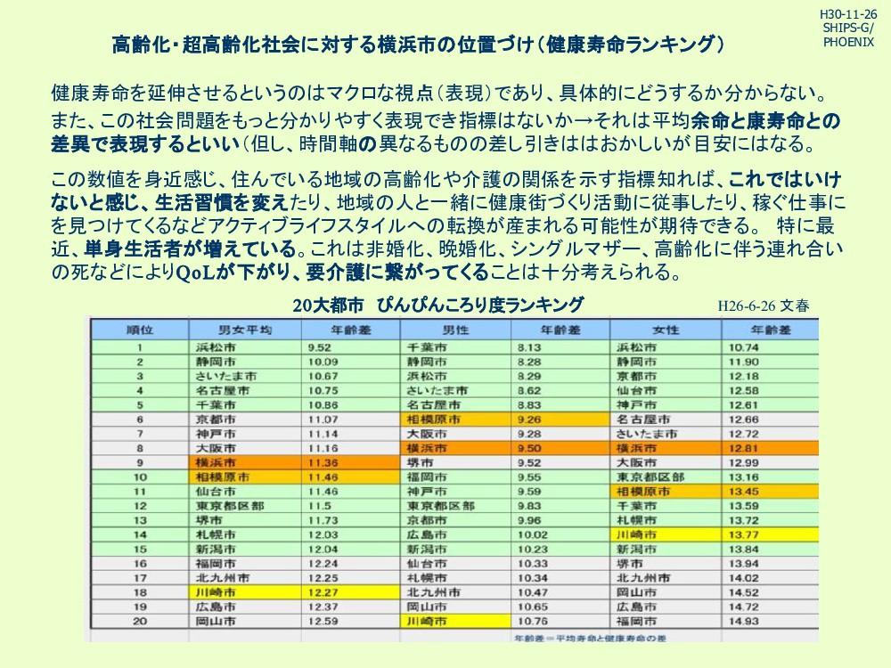 高齢化・超高齢化社会に対する横浜市 位置づけ(健康寿命ランキング) 健康寿命を延伸させるという...