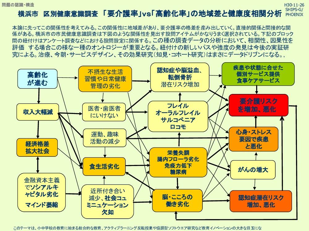 横浜市 区別健康意識調査 「要介護率」vs「高齢化率」 地域差と健康度相関分析 本論に先ってこ...
