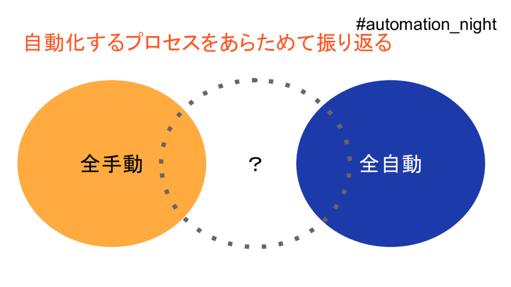 自動化するプロセスをあらためて振り返る 全手動 全自動 ? #automation_night