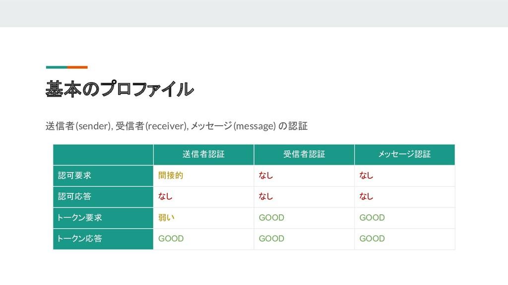 基本のプロファイル 送信者(sender), 受信者(receiver), メッセージ(mes...