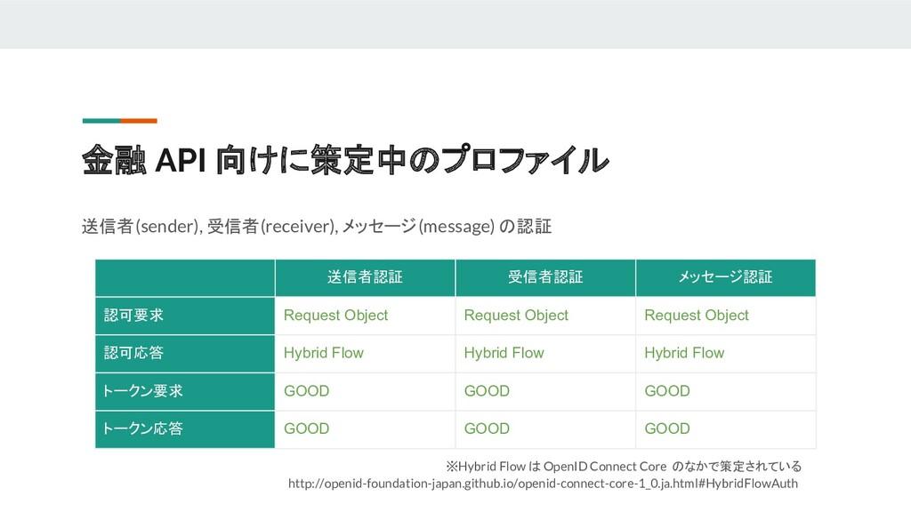 ※Hybrid Flow は OpenID Connect Core のなかで策定されている ...