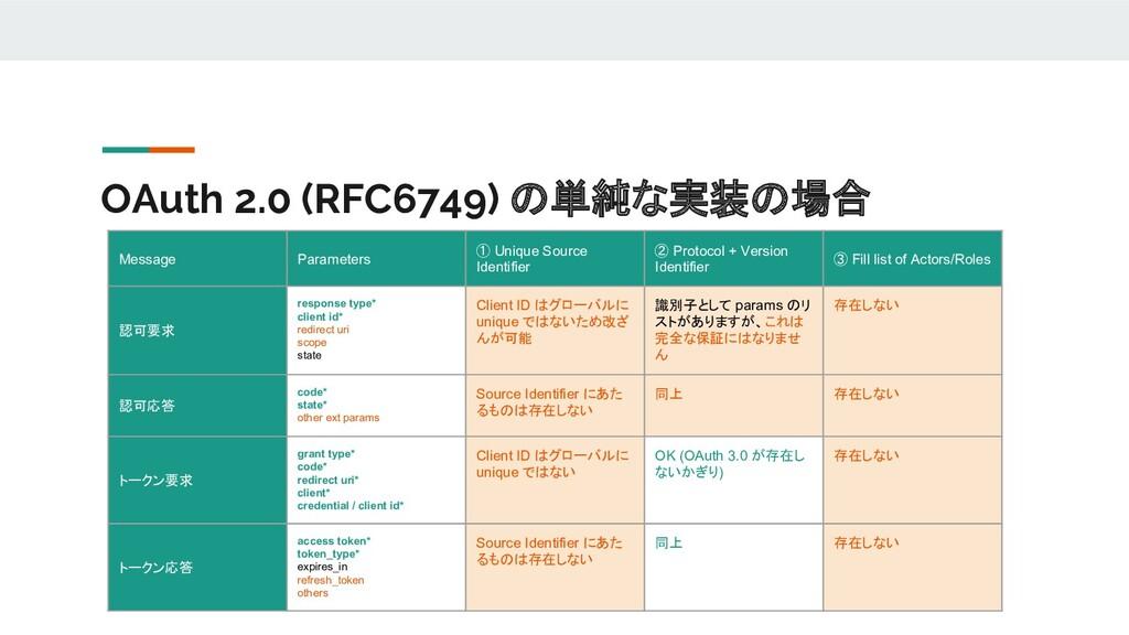 OAuth 2.0 (RFC6749) の単純な実装の場合 Message Parameter...